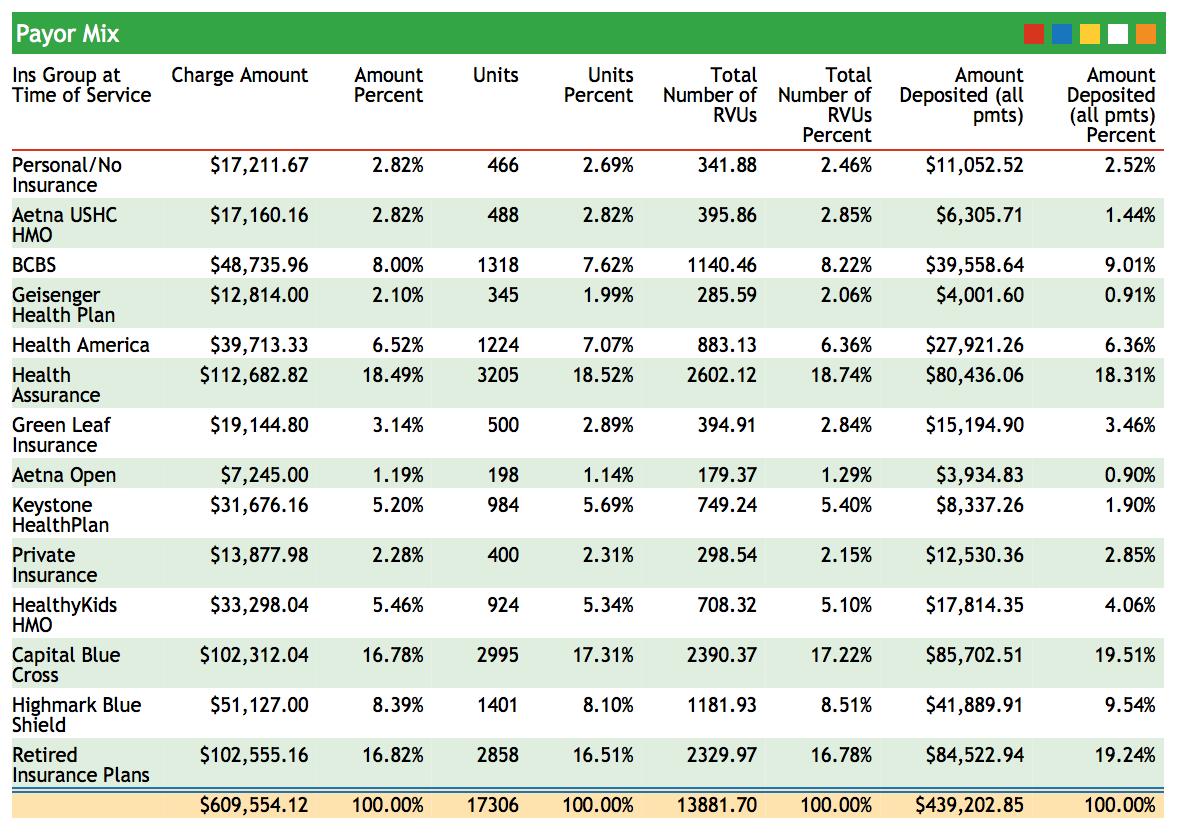 Financials & Reports