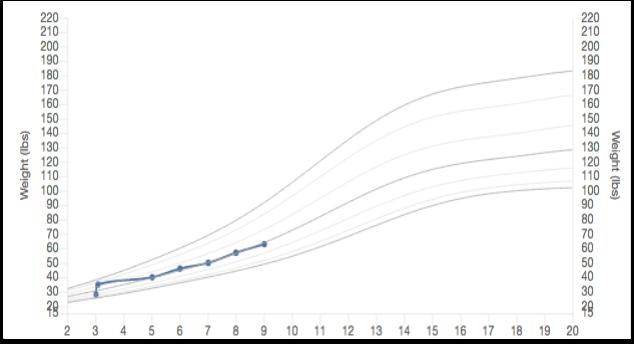 Growth Charts Pcc Learn